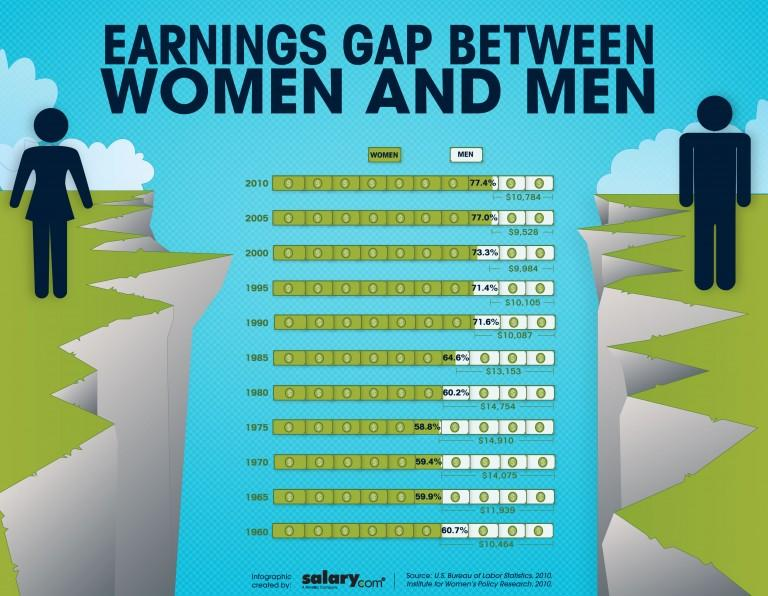 Graph of earning gap between women and men.